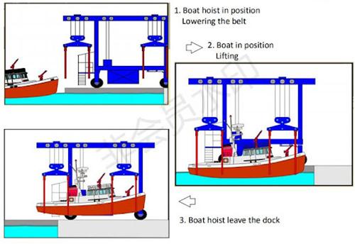 boat hoist work flow